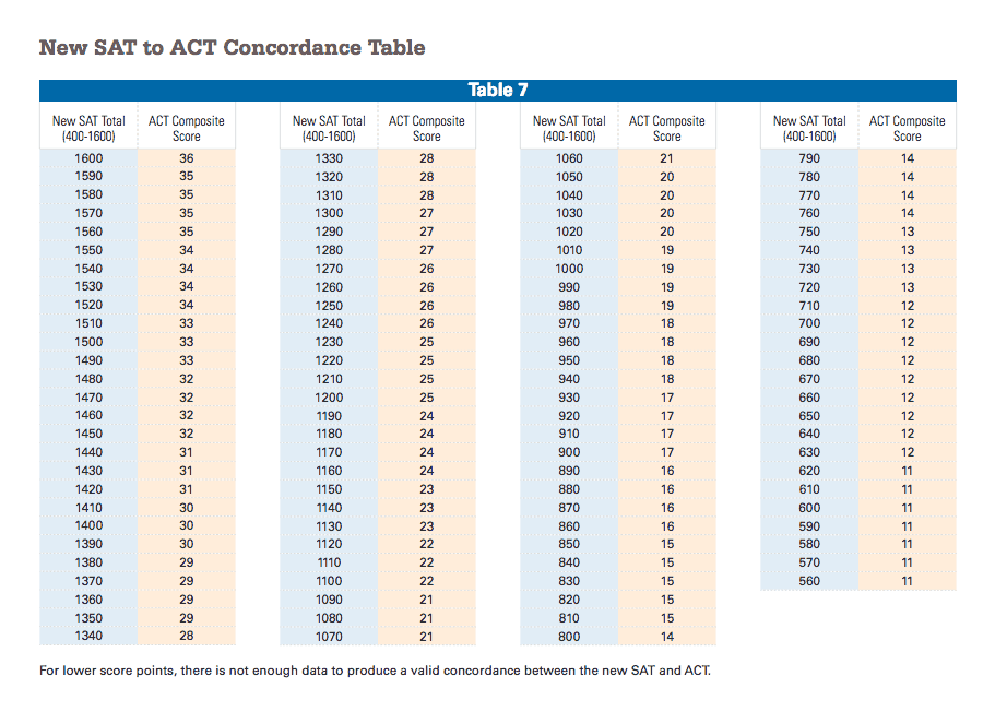 SAT to ACT Table