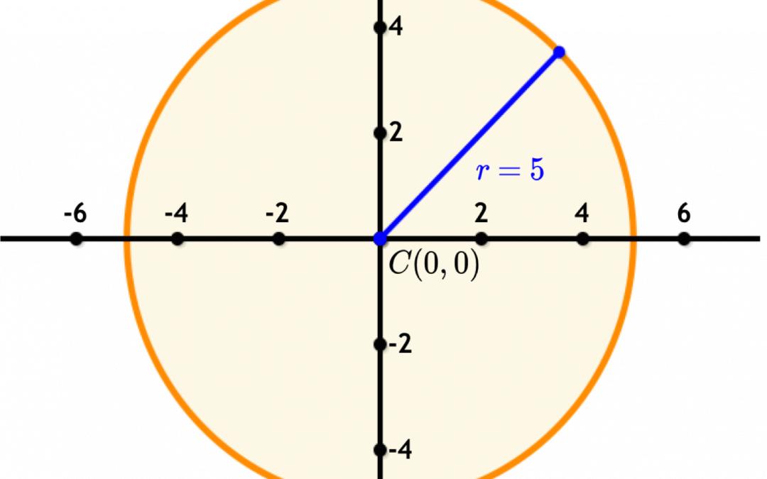 SAT & ACT Math: Equation of a Circle