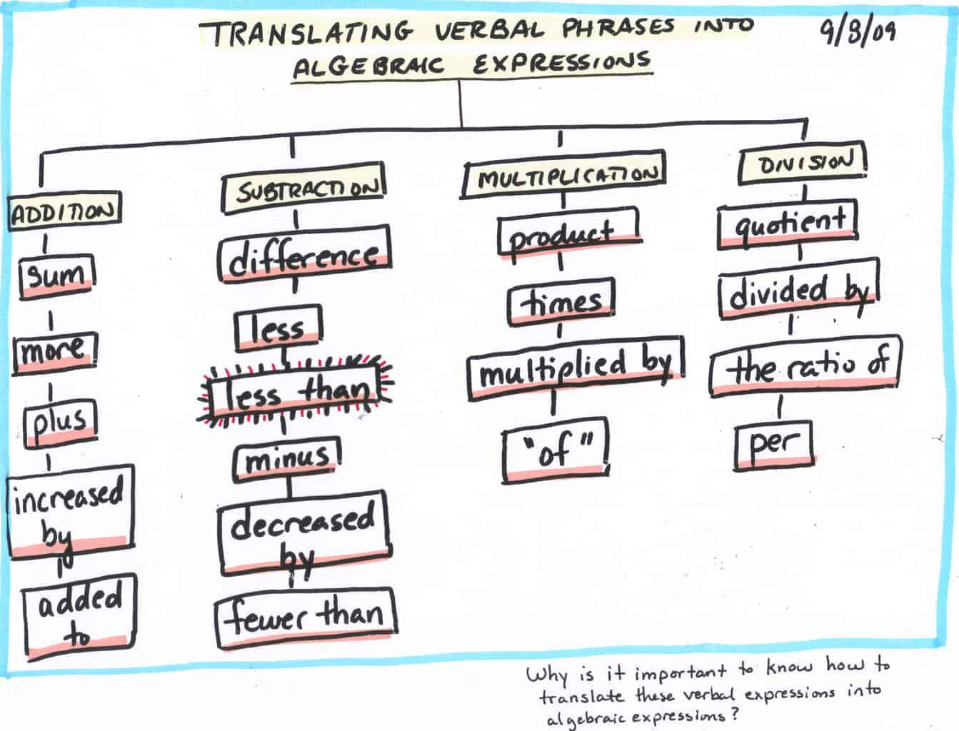 translating key words and phrases into Ccbc math 081 translating english sentences into mathematical equations and 57 translating english sentences into mathematical key words and phrases.