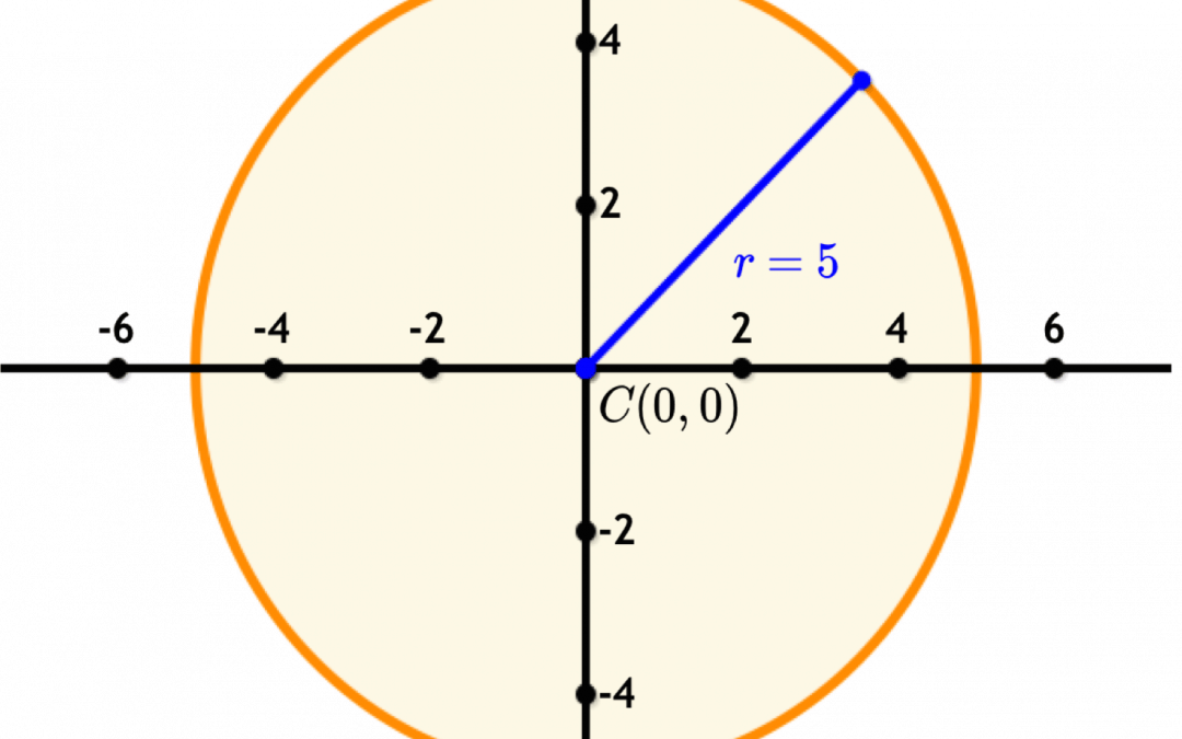 Sat act math equation of a circle love the sat test prep sat act math equation of a circle ccuart Images