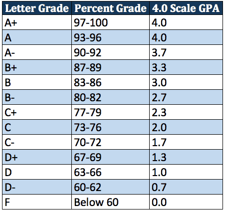 the table below shows how a letter grade or a score out of 100 might be converted into a gpa